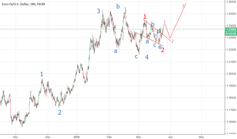 EURUSD: Long term this pair will go more up