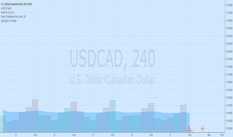 USDCAD: SDCAD Go Long