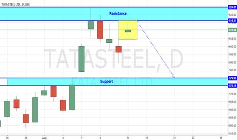 TATASTEEL: Tata Steel - Facing Selling Pressure (At Resistance)