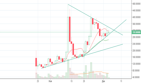 BTGUSD: Bitcoin Gold. Зарождение новой волны роста?