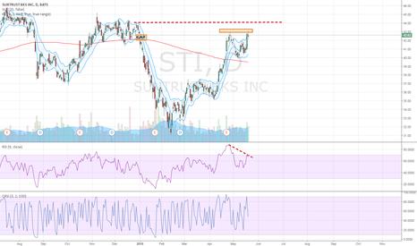 STI: Short Opportunity