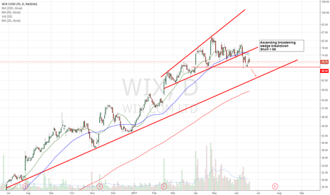 WIX: Short setup
