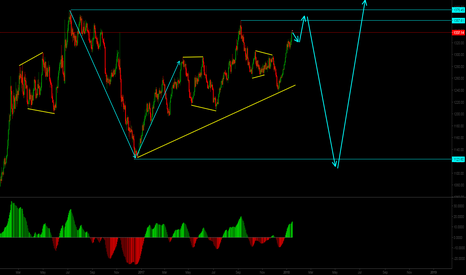 XAUUSD: Long term sell on XAUUSD