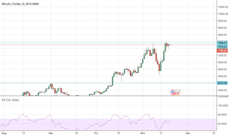BTCUSD: btc/usd is backing