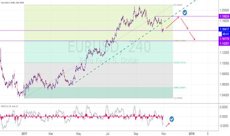 EURUSD: EUR/USD, 4H, Short