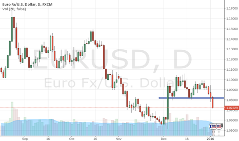 EURUSD: eu short continuous this is the result of my strategy