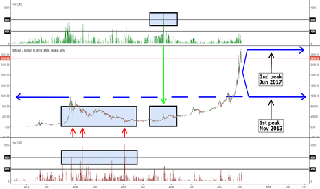 BTCUSD: Welcome to #bigdreams and the #landofthewild