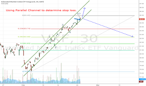 VXF: Parallel Channel to Determine Stop loss - Extended Market Index