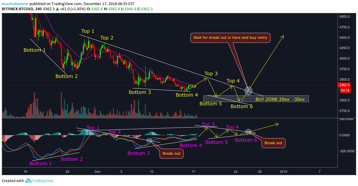 BITCOIN - ANALYSIS WITH MACD AND VOLUME for BITFINEX:BTCUSD