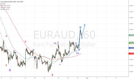 EURAUD: EURAUD - Long for 50 pips.