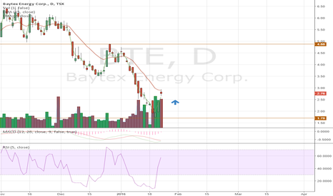 BTE: BTE trading low