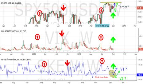 SKEW: S&P 500 and VIX and Skew Weekly ___ LONG?