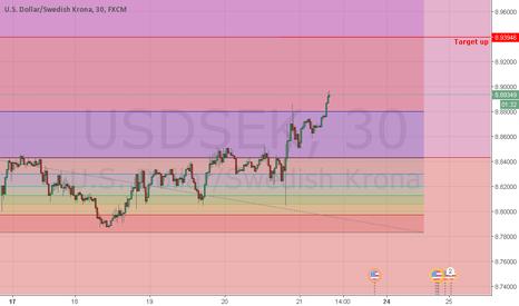 USDSEK: analisa USD/SEK