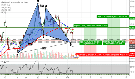 GBPCAD: GBPCAD - Gartley Pattern Completed
