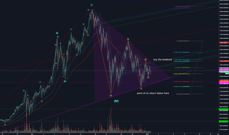 BTC consolidation nearly complete - Coin News 24/7 | All Crypto news sorted  for all Coins
