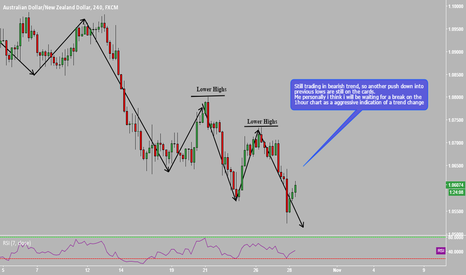 AUDNZD: AUDNZD Still in bearish trend.... ?
