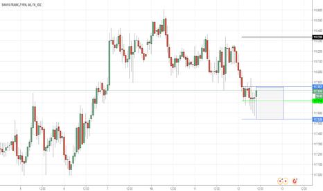 CHFJPY: CHFJPY - Trade of the year buying YEN dips