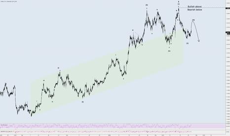 EURUSD: Updated Short Term Elliott Wave Structure