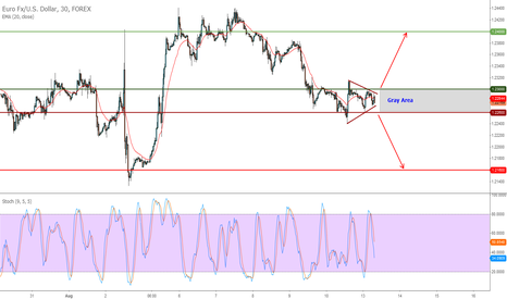 EURUSD: Waiting for some one to ignite it