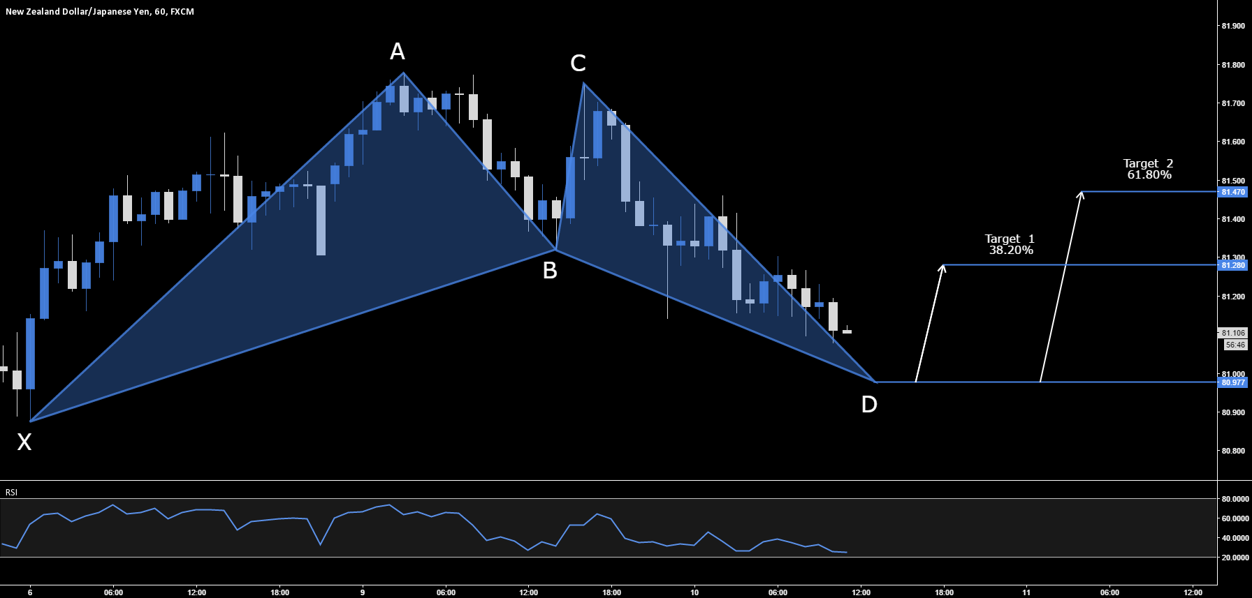 NZD.JPY - Bullish Bat Setup - 80.977