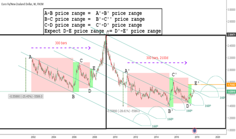 EURNZD: Symmetry EURNZD , Expect Bullish EZ