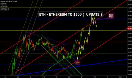 ETHUSDT: ETHERUM TO $500 FAST ( UPDATE )