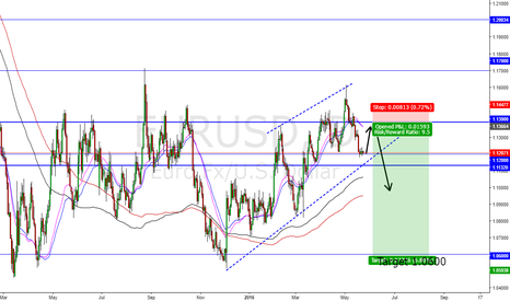 EURUSD: EURUSD Head & shoulders setup