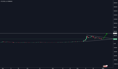 LTCUSD: Buy LTCUSD to about 500