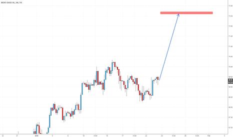UKOIL: Brent oil (UKOIL) long
