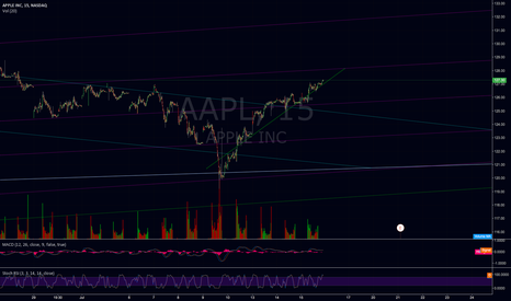 AAPL: updated apple chart