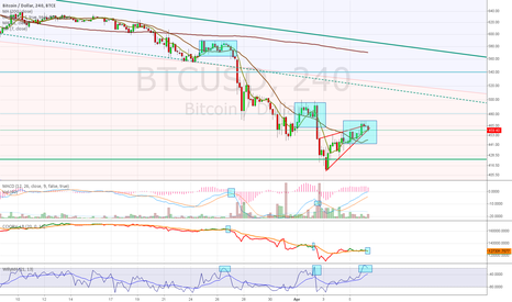 BTCUSD: BTCUSD - BTC-e - New low