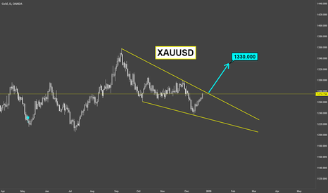 XAUUSD: XAUUSD / Weekly Outlook