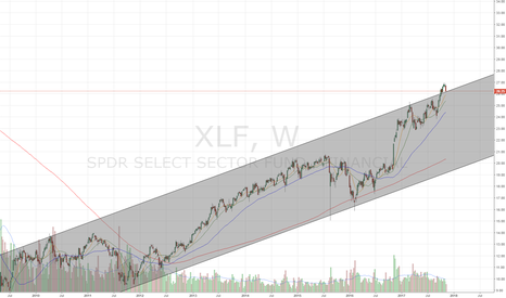 XLF: Retesting channel b/o. Holding support