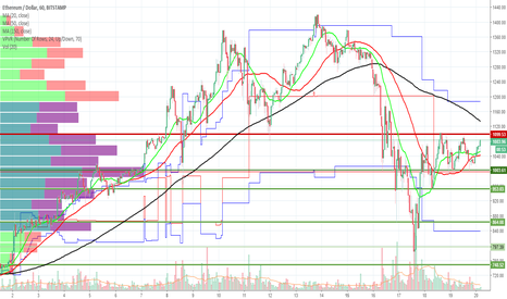ETHUSD: Consolidation + low volume = Eventual bloodshed for ethereum