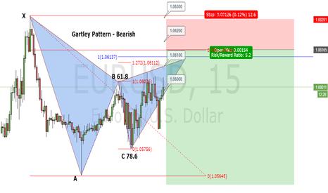 EURUSD: EUR/USD Gartley Pattern 15 minutes