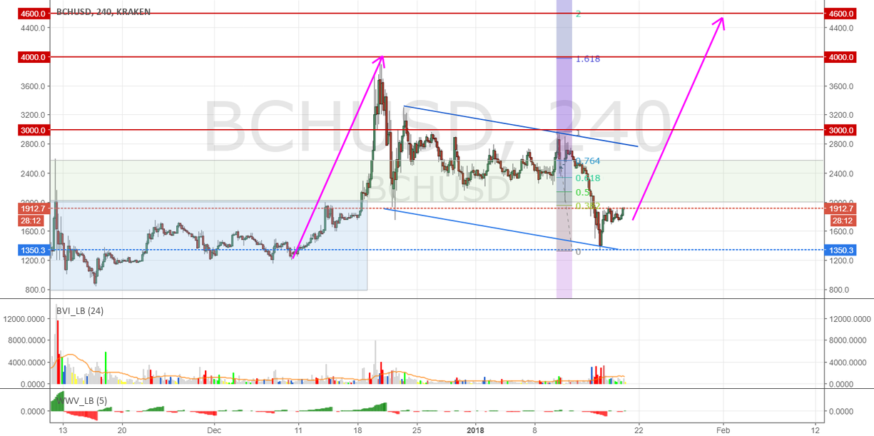 Bitcoin Cash gearing up to move up to 3000, 4000 and maybe 4600