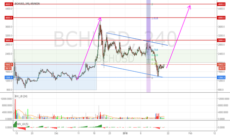 BCHUSD: Bitcoin Cash gearing up to move up to 3000, 4000 and maybe 4600