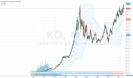 KO: Possible Double Top Forming on Coca Cola