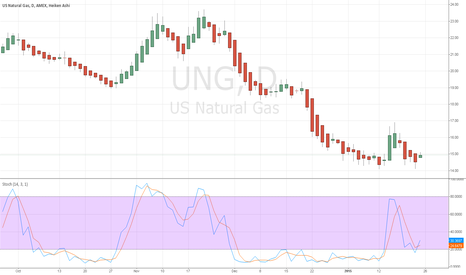 UNG: Possible reversal in Natural Gas