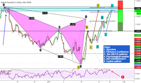 GBPUSD: Very nice confluence on GBPUSD