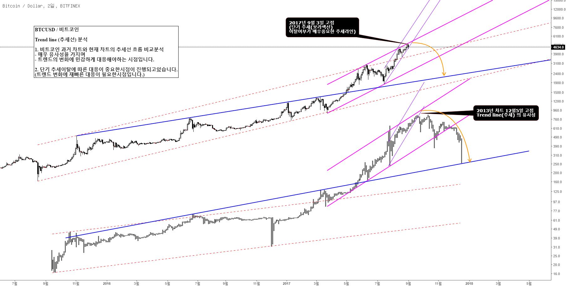 BTCUSD / 비트코인  Trend line (추세선) 분석