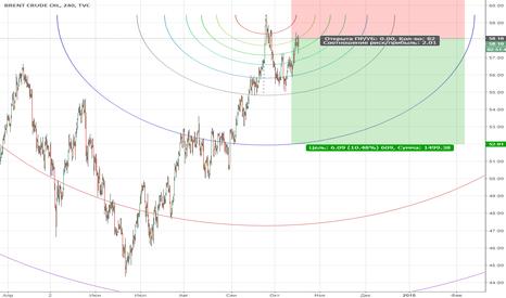 UKOIL: Brent/Продажа с текущих 58,10