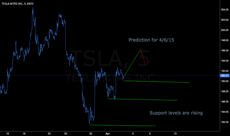 TSLA: Tsla Long, 4/6/15 prediction of bullish day
