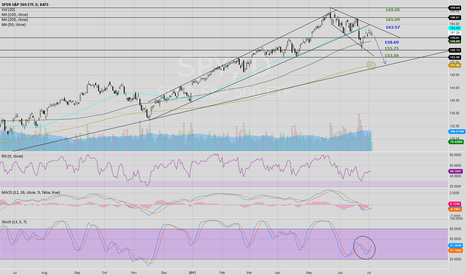 SPY: My impression of the SPY.  Expanding downward triangle