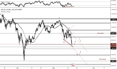 BTCUSD: Price - Indicator Divergence