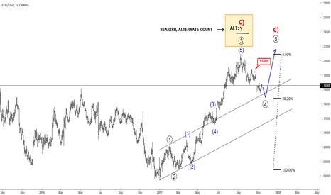 EURUSD: Will EURUSD Break Lower or Continue Higher?
