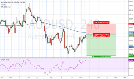 AUDUSD: good place to sell?