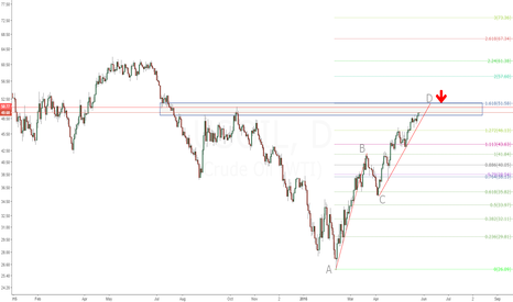 USOIL: USOIL excepted bearish ABCD