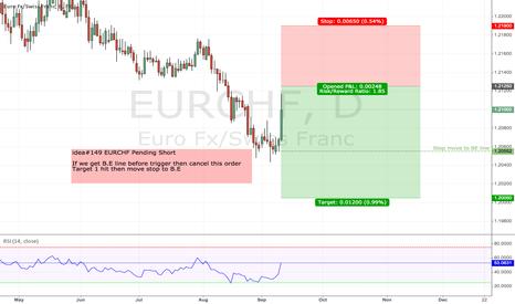 EURCHF: idea#149 EURCHF Pending Short