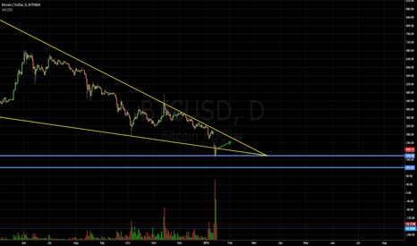 BTCUSD: Little turnover